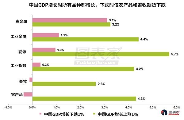中国经济放缓,对什么市场影响最大?