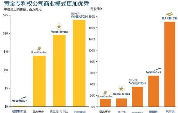 黄金专利公司商业模式示意图