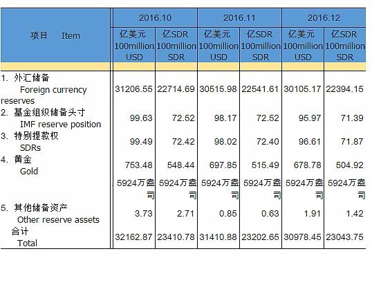 中国外汇储备2016年下降3198.44亿美元