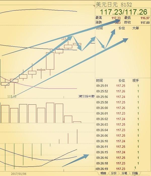 (美元/日元条形图 来源:金色财经)