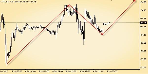 (原油/美元分析图 来源:金色财经)