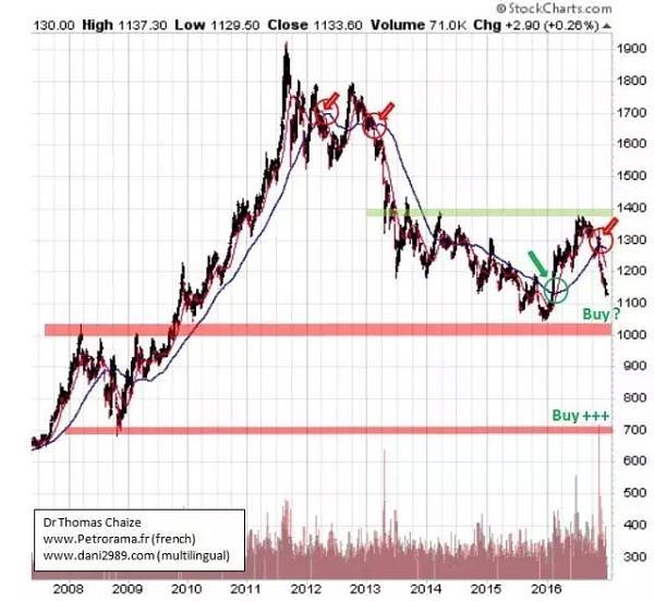 黄金价格趋势(2008-2016年)