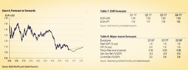 欧元兑美元预期表