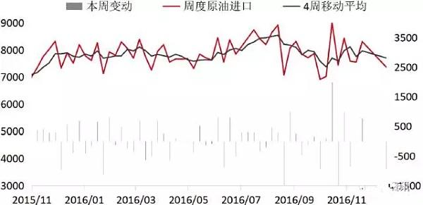 原油进口量变化
