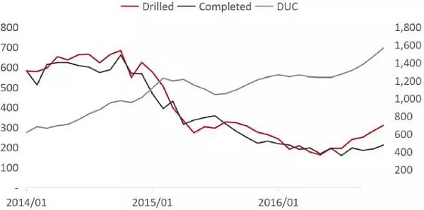 DUC产量走势图