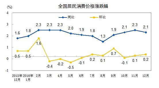 全国居民消费价格涨跌幅表图