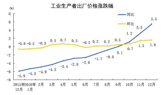 工业生产者出厂价格涨跌幅表图