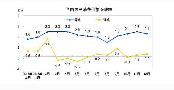 全国居民消费价格涨跌幅