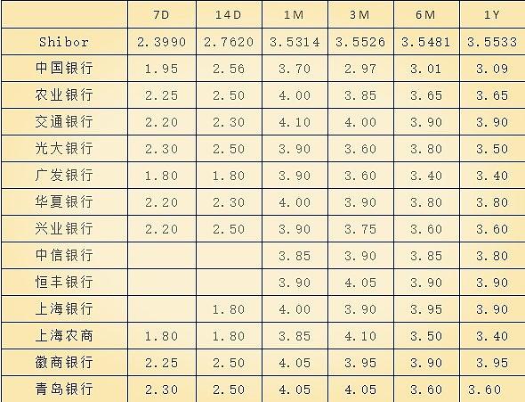 (根据自身对资金的需求微幅调整各期限利率 来源:金色财经)