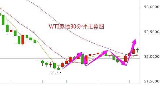 WTI原油30分钟走势图