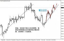 10-17早间黄金原油走势分析及外汇货币操作策略