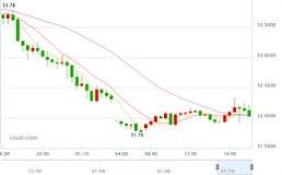 原油价格震荡下跌 市场仍关注OPEC国家减产情况