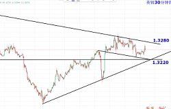 肖子坤:英镑/日元冲击149.10未果,下行风险加大