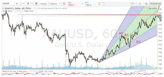 黄金(XAUUSD)一小时线图