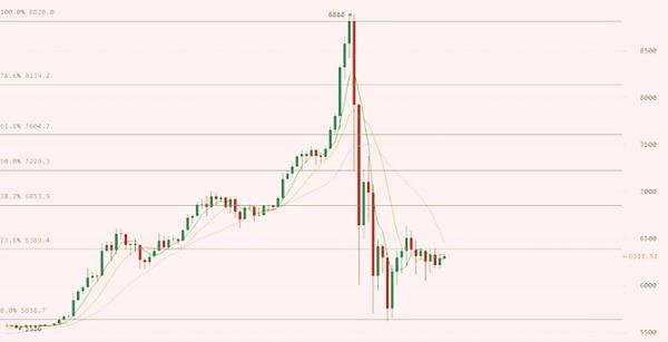 比特币行情K线图