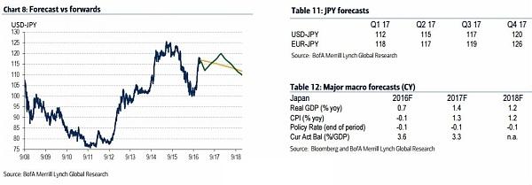 美元兑日元仓位变化易受短期市场回撤影响