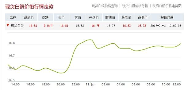 现货白银价格行情走势日线图(1.11日)