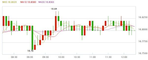 现货白银价格行情走势4小时线图