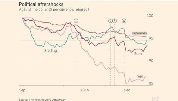 外汇市场走势图