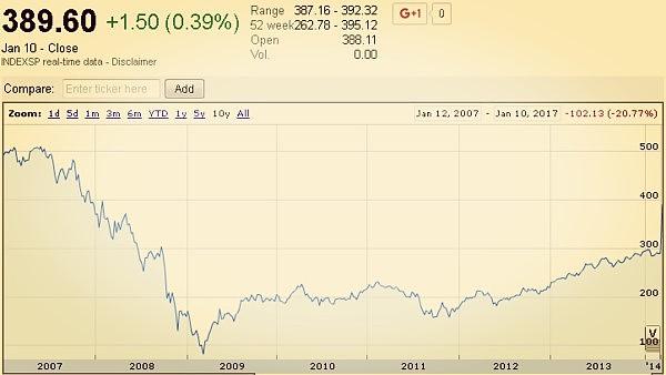 (过去10年标普500金融行业指数 来源:金色财经)