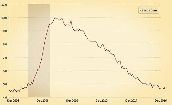 (美国近10年失业率 来源:美国劳动局统计、金色财经)