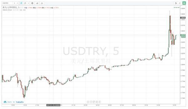 美元/土耳其里拉