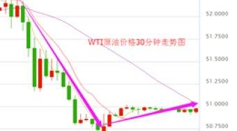 油价受重挫跳水50大关 晚间EIA或再补刀OPEC减产