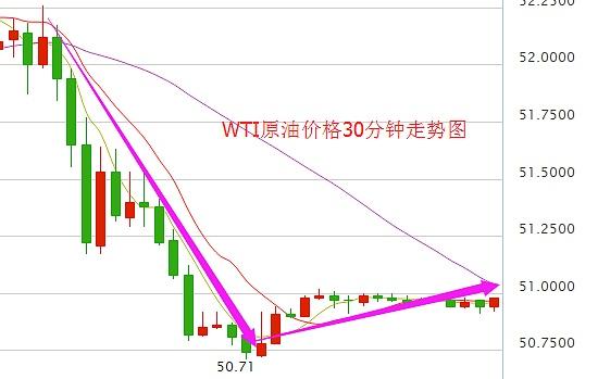 WTI原油价格30分钟走势图