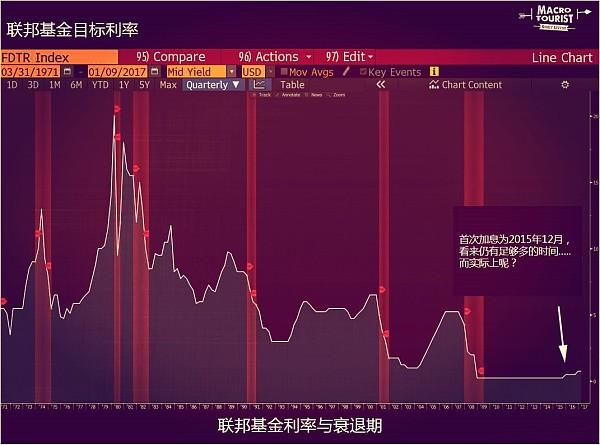 (联邦基金目标利率 来源:金色财经)