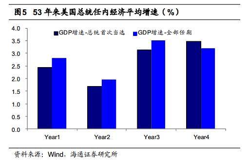 GDP数据图