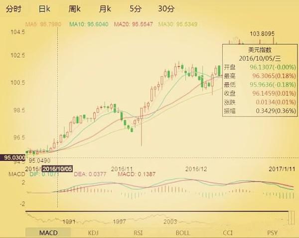 (美元指数K线图 来源:金色财经)