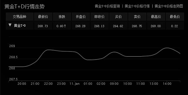 黄金TD行情走势(1.11日)