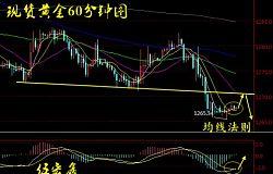 伍宏鑫:技术面重要信号产生 从美元指数反观现货黄金