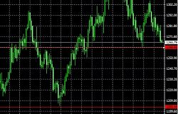 2017.10.27黄金欧元兑美元原油分析