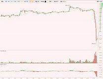 比特币大跳水!央行到比特币交易平台现场检查 比特币日内跌超5%!