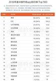 中国app排行榜单出炉 腾讯千万域名备受瞩目