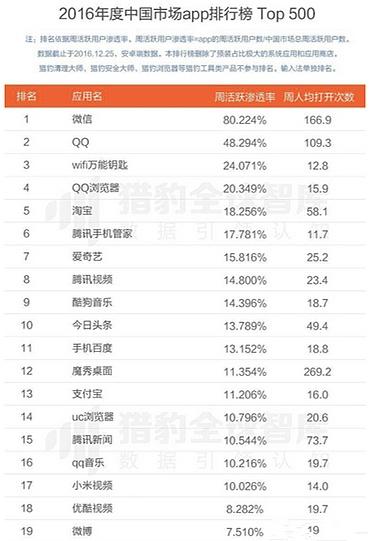 中国app排行榜