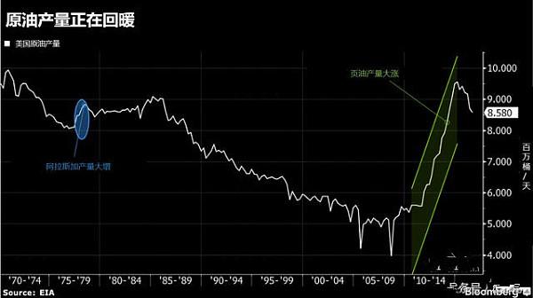 原油产量正在回暖