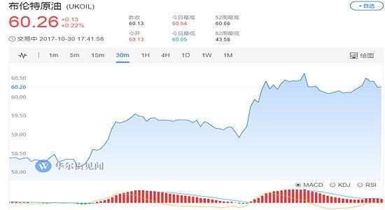 (布伦特原油价格30分钟走势图 图片来源:华尔街见闻)