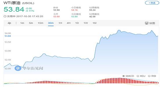 (WTI原油价格30分钟走势图 图片来源:华尔街见闻)