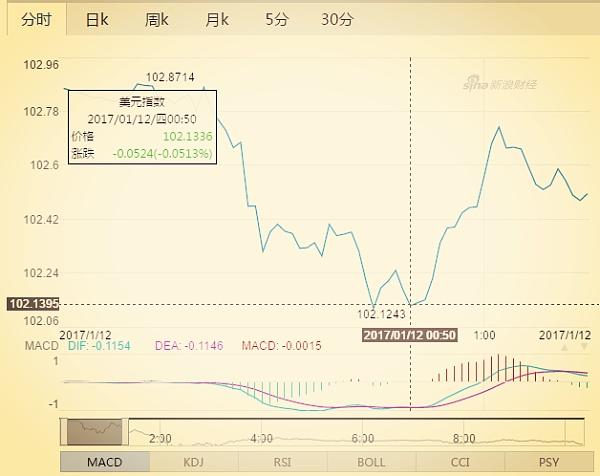 美元指数短途上升