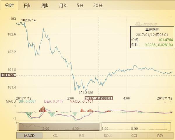 美元指数随即急速下跌