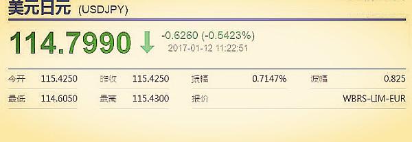 美元兑日元人民币汇率上半年在110-115区间浮动
