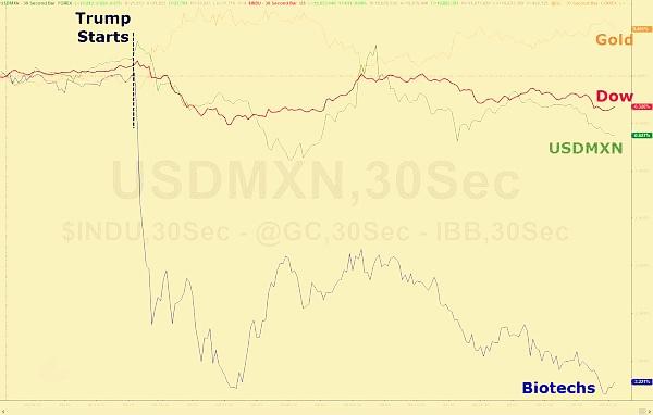 特朗普政策启动对美元黄金等影响线图