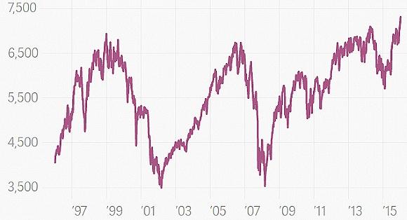 富时100指数长期走势