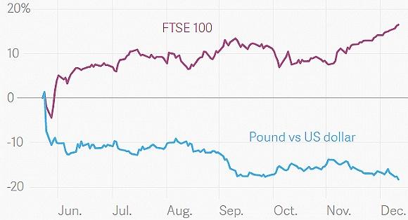 英国股市与英镑汇率走势对比