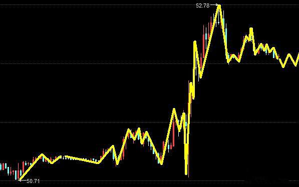 原油油价趋势图