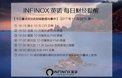 INFINOX英诺:12月加息定局支撑美指,沙特反腐拉伸油价。
