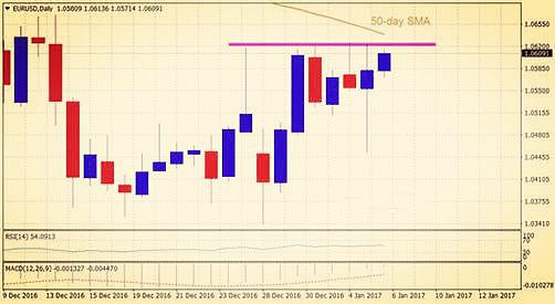欧元兑美元汇率日线图