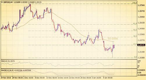 英镑兑美元汇率4小时图